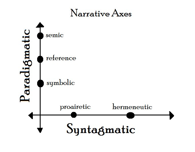 analysis of a narrative of the A point of view analysis essay represents a formal work of writing that focuses its analysis on the point of view of a particular literary composition an essay that.
